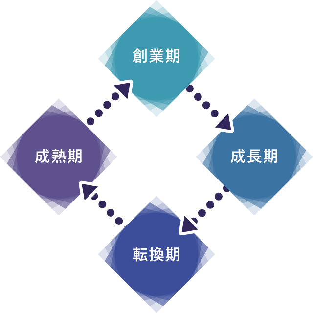 法人保険サイクル説明図