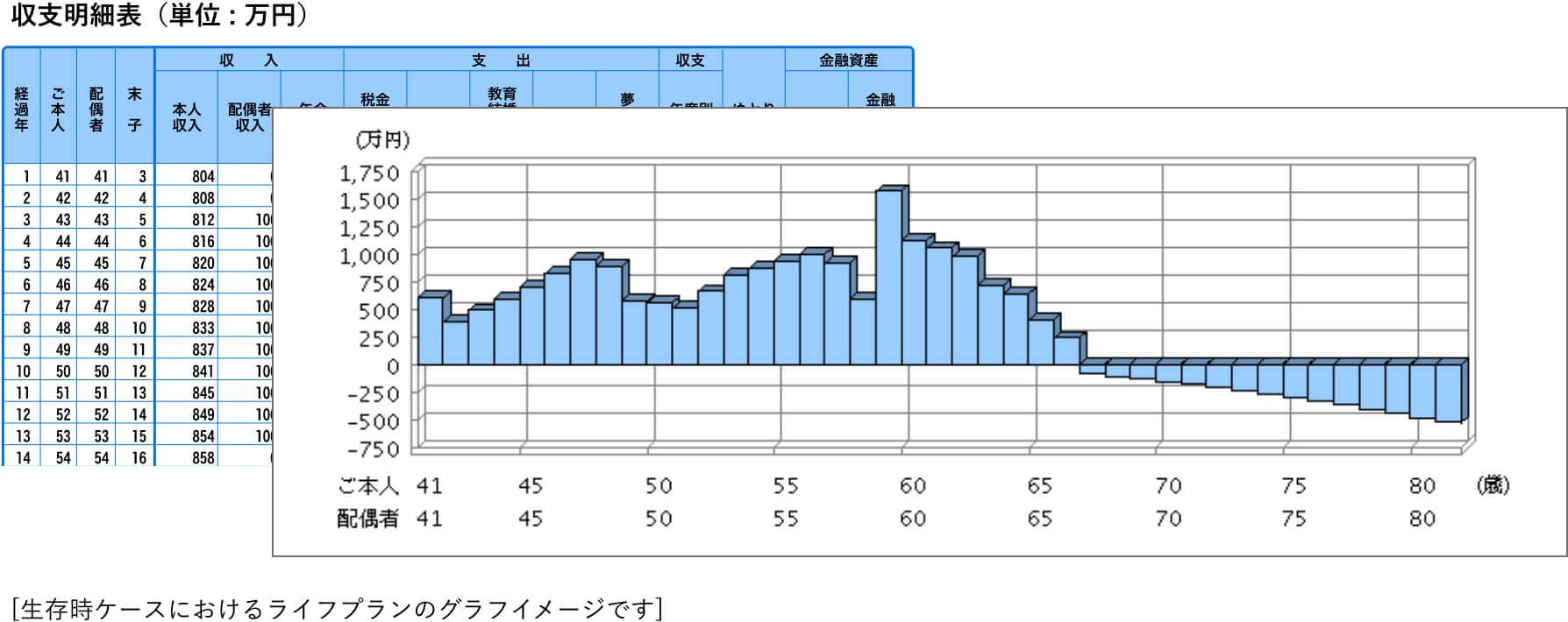 生存時ケースにおけるライフプランのグラフイメージ